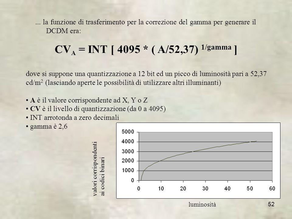 CVA = INT [ 4095 * ( A/52,37) 1/gamma ]